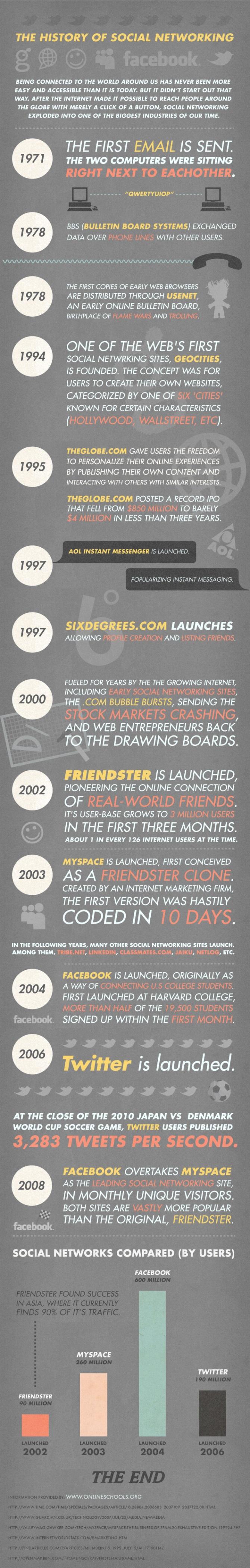 La historia de las redes sociales (infografía)