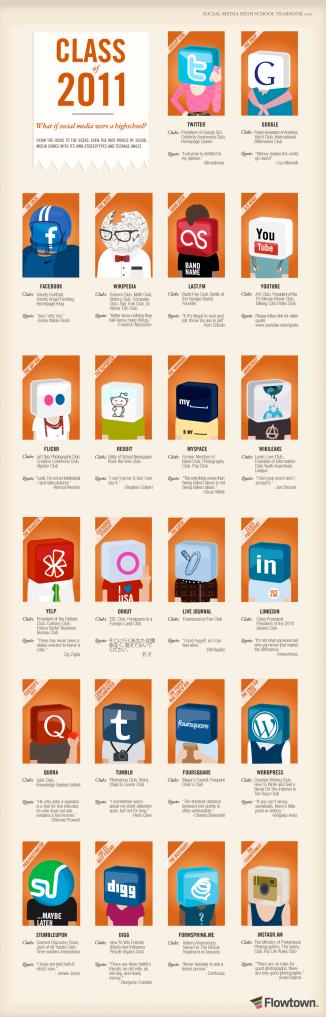 Medios sociales 2011