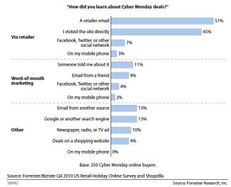 Cuadro de datos sobre la difusión de las promociones del Ciber Monday 2010 (USA)