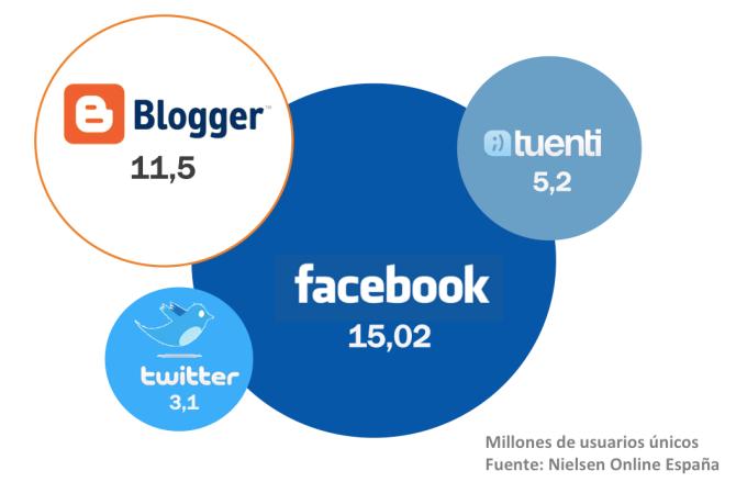 Estadísticas de usuarios de medios sociales en España