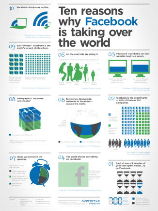 Infografía: 10 razones por las Facebook está dominando el mundo