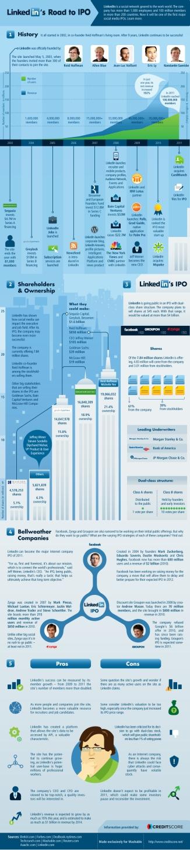 LinkedIn: El proceso hasta la IPO (infografía)