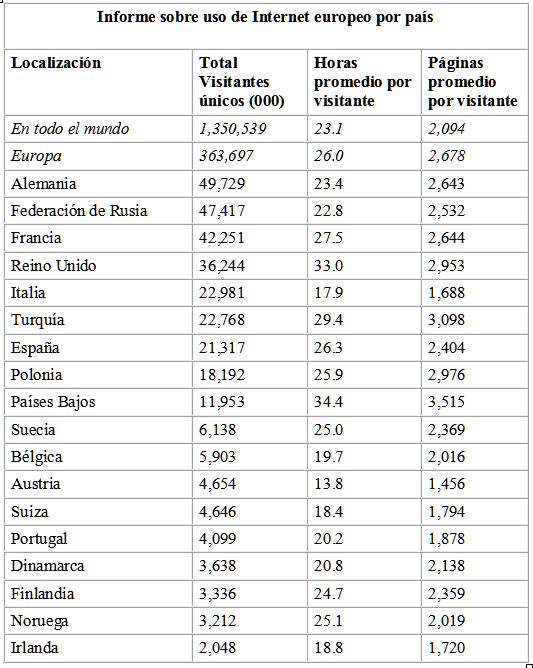 Informe sobre uso de Internet europeo por país