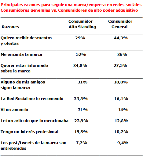 Cuadro comparativo de las razones para seguir una marca- consumidor alto standig vs. consumidor general