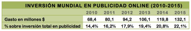 INVERSIÓN MUNDIAL EN PUBLICIDAD ONLINE (2010-2015)