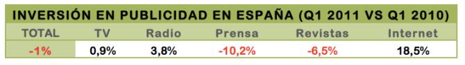 INVERSIÓN EN PUBLICIDAD EN ESPAÑA (Q1 2011 VS Q1 2010)