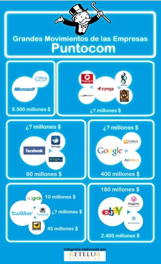 Infografía: Adquisiciones empresarias de empresas digitales