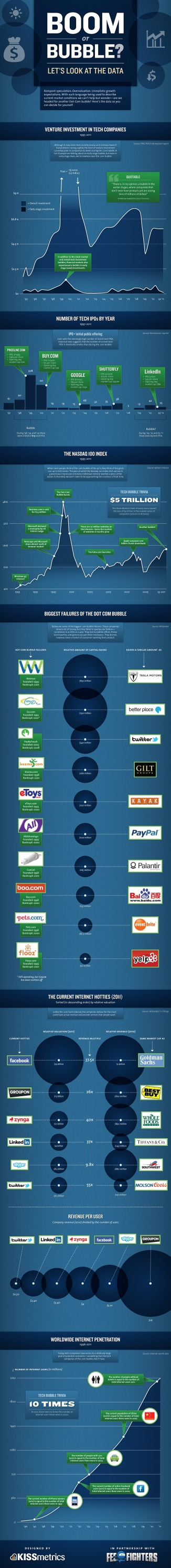 Infografía: ¿Boom o burbuja tecnológica?
