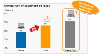 La mezcla de la campaña de e-mail e impresiones display logran los mejores resultados en branding