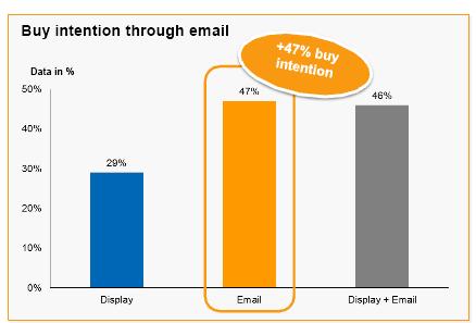 El e-mail es la mejor herramienta para convertir a compra