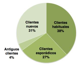 Marketing online: Fidelización en ofertas diarias