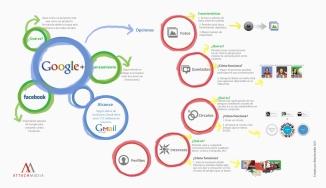 Infografía: Un vistazo general a Google+