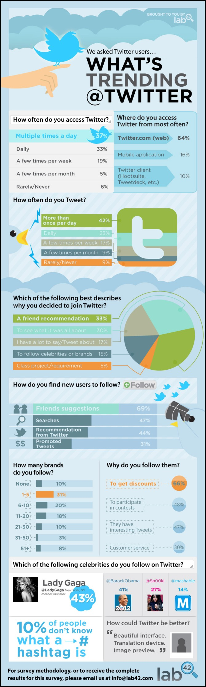 ¿Cómo usamos Twitter?