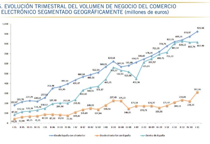 Evolución del volumen de negocio según origen/destino de las transacciones