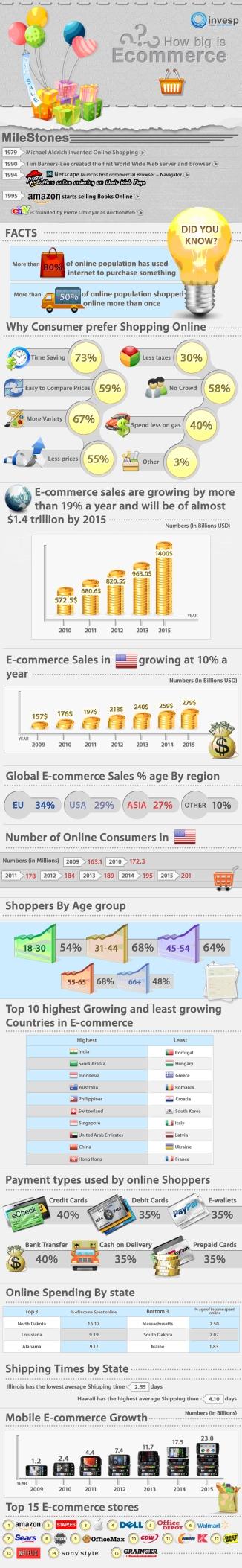 Infografía: El mercado del comercio electronico