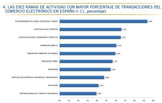 CMT 1T2011 Transacciones por sector