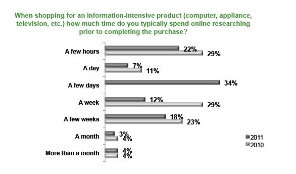 Gráfico sobre el tiempo invertido en la búsqueda de información de un producto antes de comprarlo