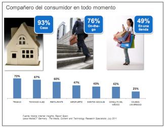 Gráfico: Principales lugares de uso del smarphone en España