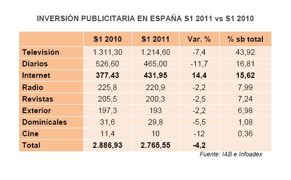 Inversión publicidad en España