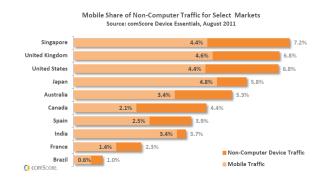 Porcentaje de tráfico online procedente de Smartphones y otros dispositivos conectados