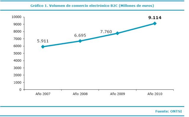El volumen del comercio electrónico B2C en España en 2010