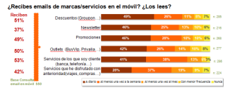 Email Mobile Marketing en España