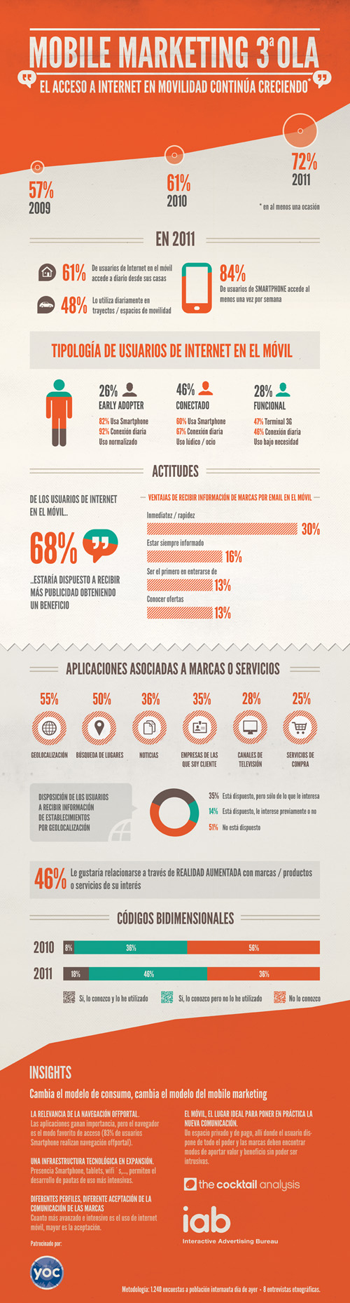 Infografía resumen de III Estudio IAB Spain sobre Mobile Marketing