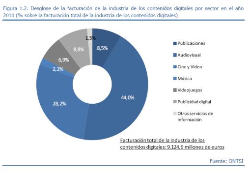 Reparto de facturacion de contenidos digitales en España en 2010
