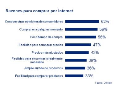 Estudio Deloitte, razones para comprar por Internet