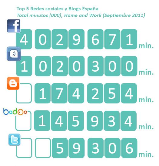 Pasan más tiempo en Facebook que en cualquier otro sitio web