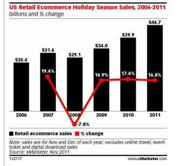 Ventas en el sector retail en EE.UU, desde 2006