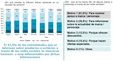 La mitad de los usuarios que se informan sobre marcas a través de redes sociales se sienten muy influenciados por ellas