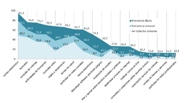 Usos de los internautas de último mes según último acceso (%)