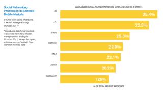 Conexiones a medios sociales desde dispositivos móviles