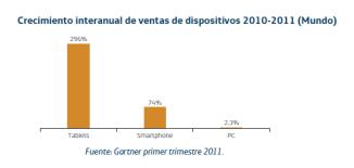Gráfico de crecimiento de ventas de smartphones, tablets y PCs