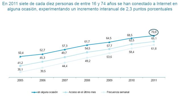 Crecimiento interanual penetración Internet en España 2005-2011