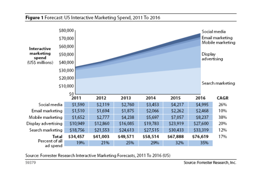 Incremento gasto marketing online en USA estimado para 2016