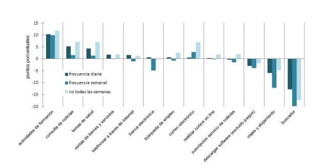 Evolución usos de Internet según último acceso (diferencia p.p.)