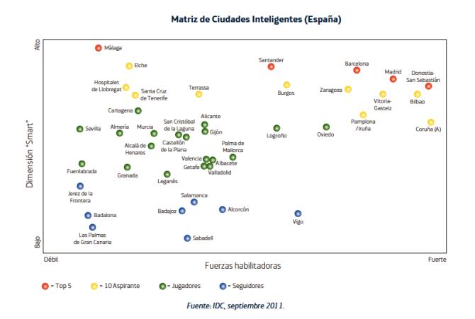 Matriz de ciudades inteligentes en España