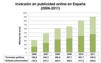 Gráfico con datos de la inversión en publicidad online en España (2006-2011)