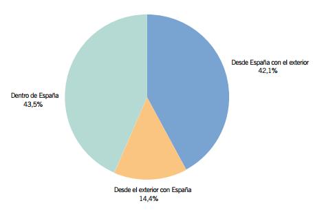 Volumen de negocio del comercio electrónico segmentado geográficamente