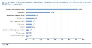 Sectores con mayor volumen de negocio desde el exterior con España
