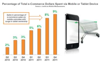 Evolución del comercio electrónico a través de tablets y Smartphones