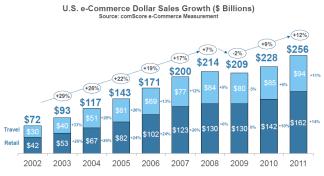 Crecimento intereanual del comercio online minorista en EE.UU.