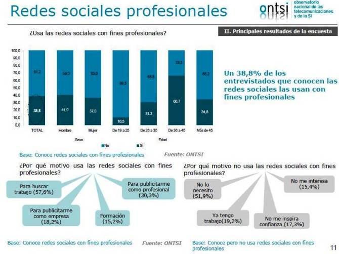 Social networks Spain