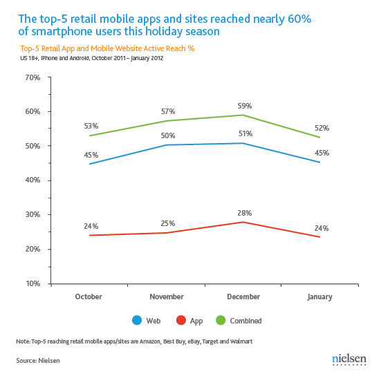 Top 5 mobile retail websites USA (OCT11-EN12)