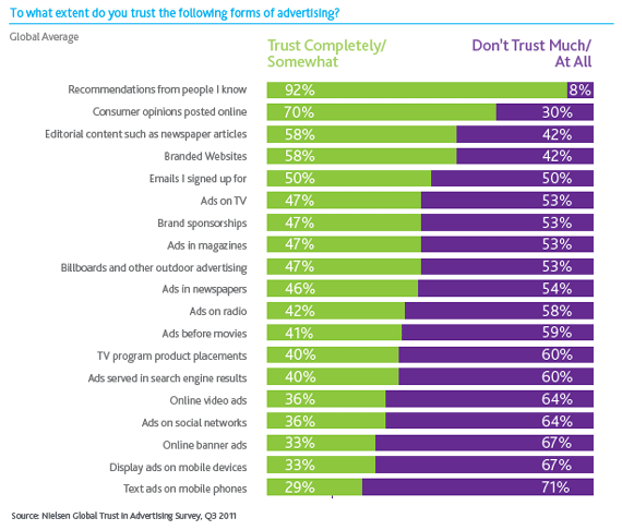 To what extent do you trust the following forms of advertising? - Informe Nielsen