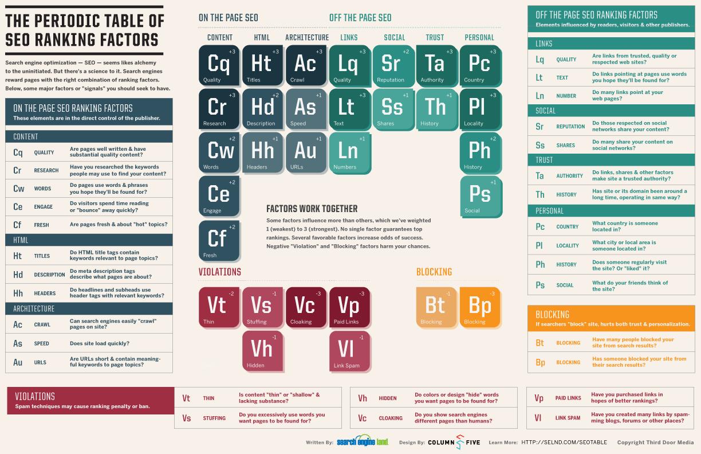 La tabla peridica de los elementos que determinan el seo retelur la tabla peridica de los elementos seo urtaz Choice Image