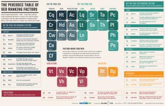 La tabla periódica de los elementos SEO