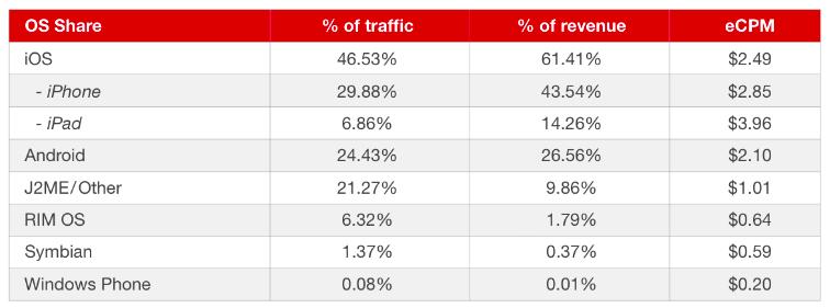Tráfico y beneficios de la publicidad móvil por dispositivo